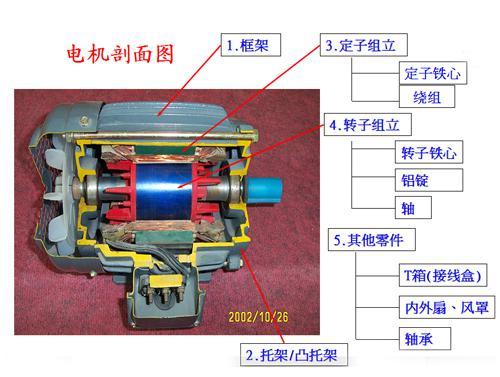 东元电机内部结构