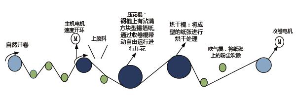 放卷机构工频控制工作原理